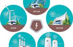 太阳能水化石风力发电厂矢量图。不同类型的工厂。可再生能源。具有天然热力、水化学能的发电站类型。